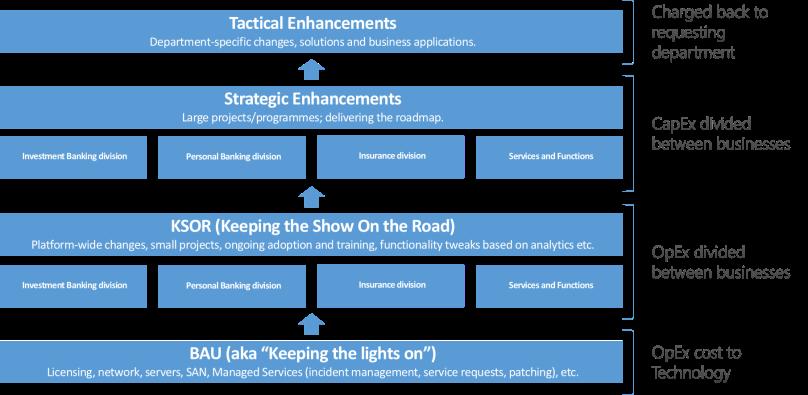 Org Funding Model