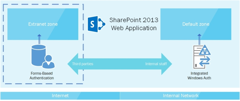 SharePoint extranet