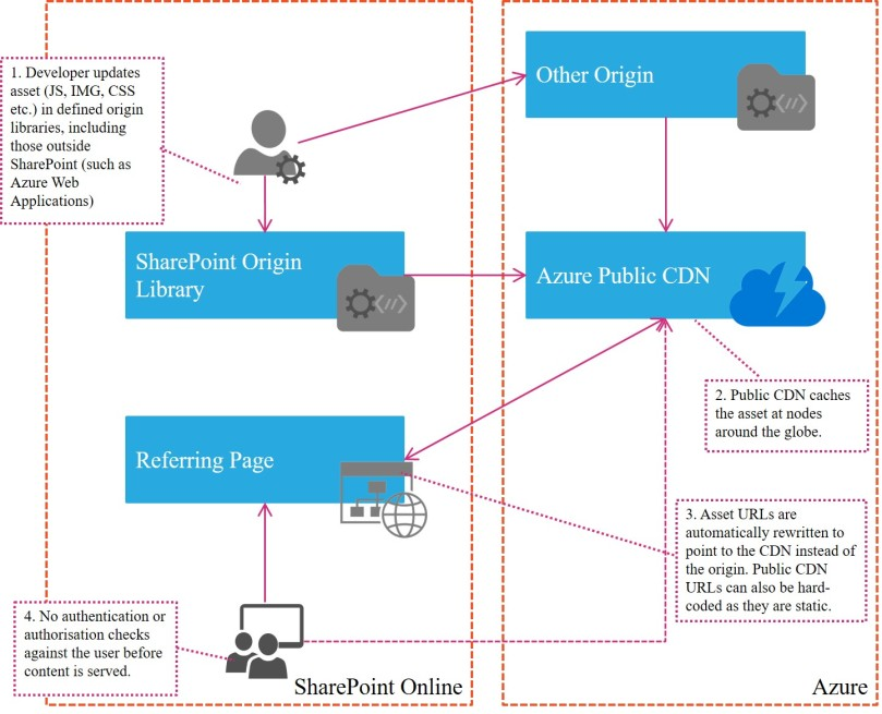 Planning for the Azure CDN Capabilities in Office 365